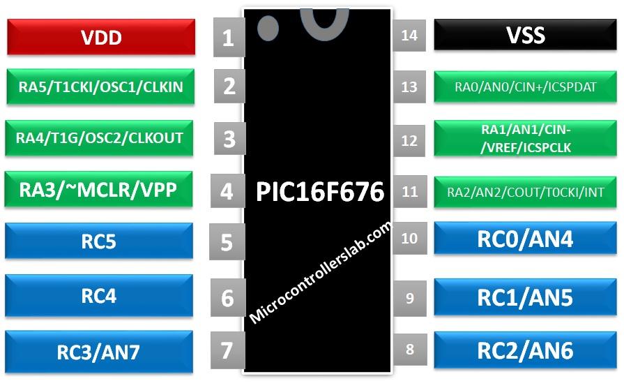 PIC16F676 Microcontroller pinout diagram