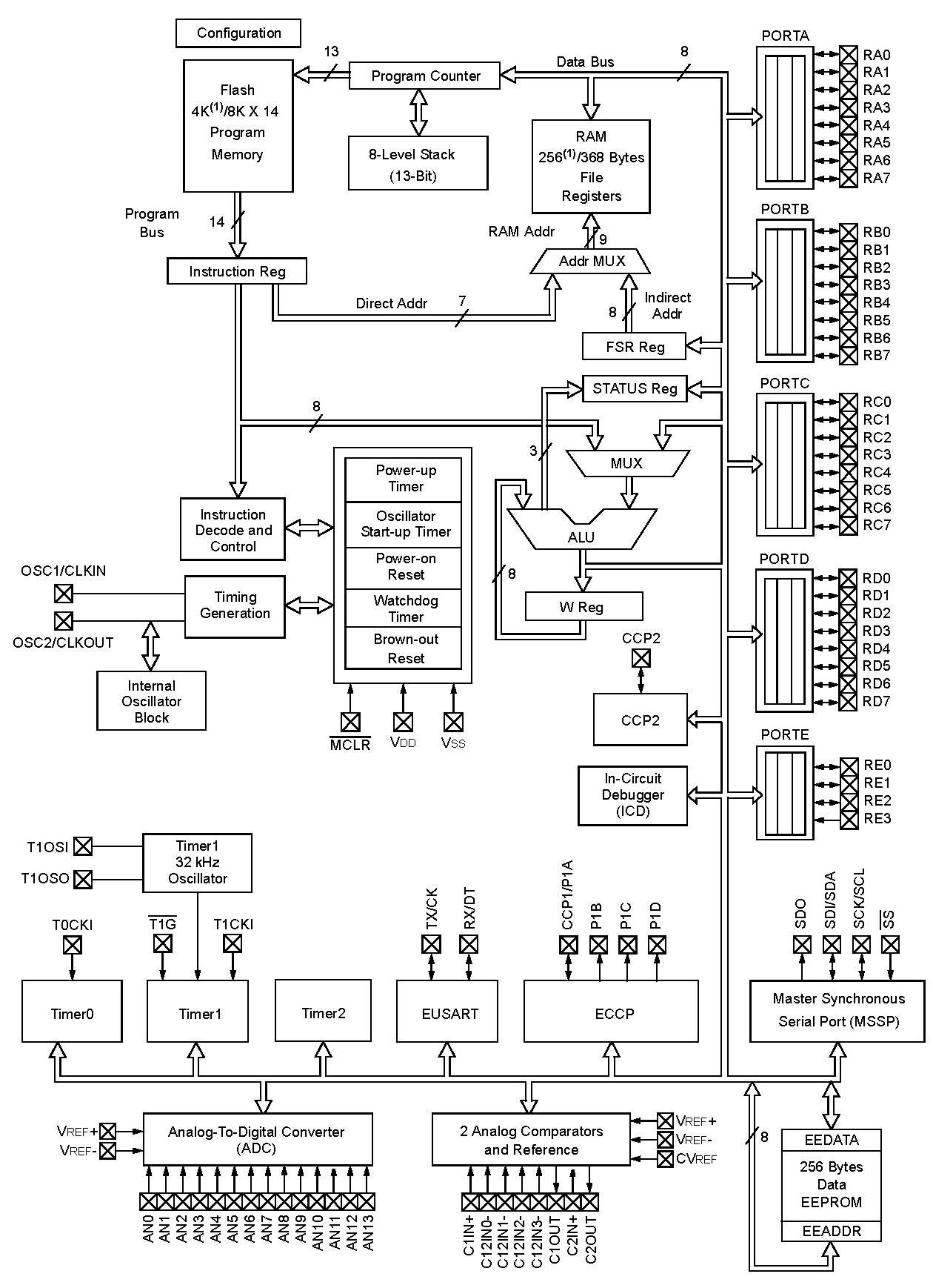 pic16f887 microcontroller pinout  programming