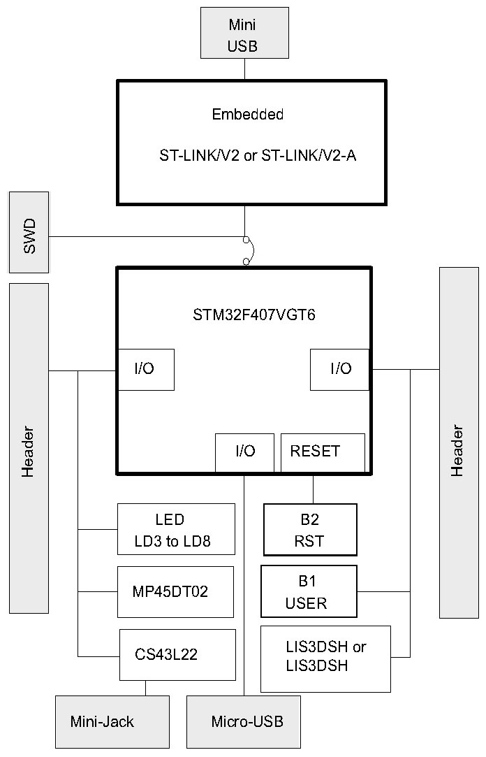 stm32f4 discovery Block diagram