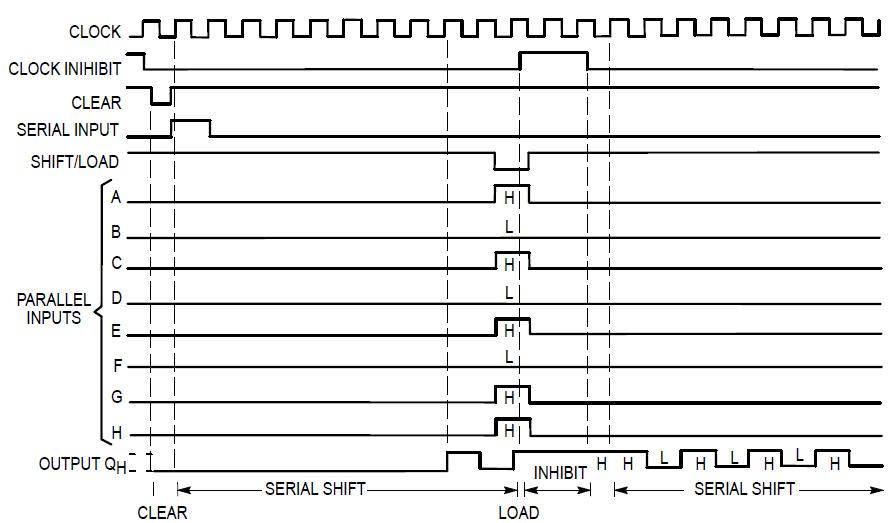 timing diagram 74166 8 bit shift register