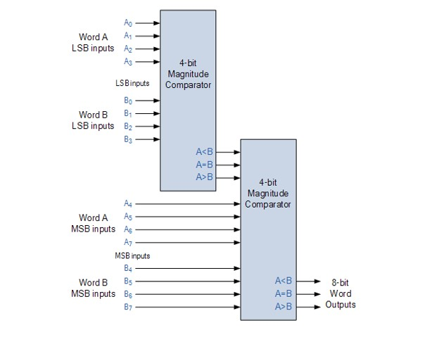 CD4063 4 bit magnitude comparator example as a 8 bit cascaded