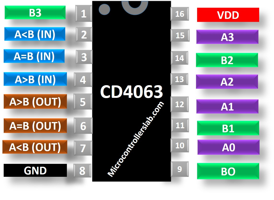 CD4063 Comparator Pinout diagram