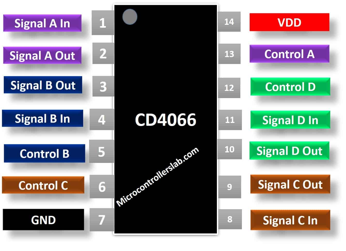 CD4066 Pinout diagram CMOS Quad Bilteral switch