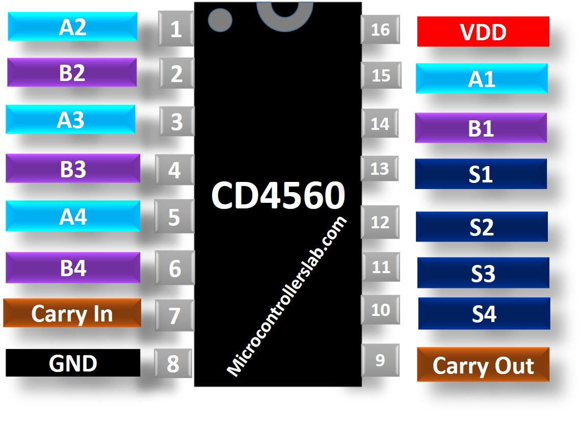 CD4560 BCD Adder Pinout Diagram