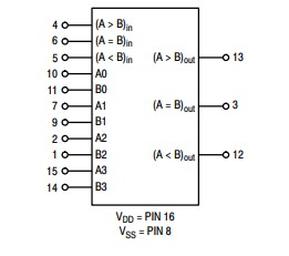 4-bit comparator example