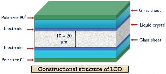 LCD 16x2 Screen Construction