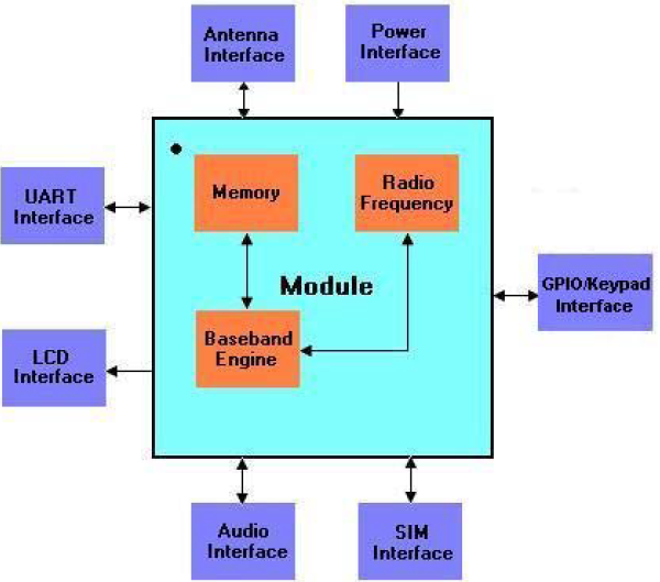 Sim900a Gsm Module Pinout  Examples  Applications  Features