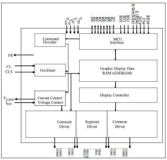 Display Block Diagram