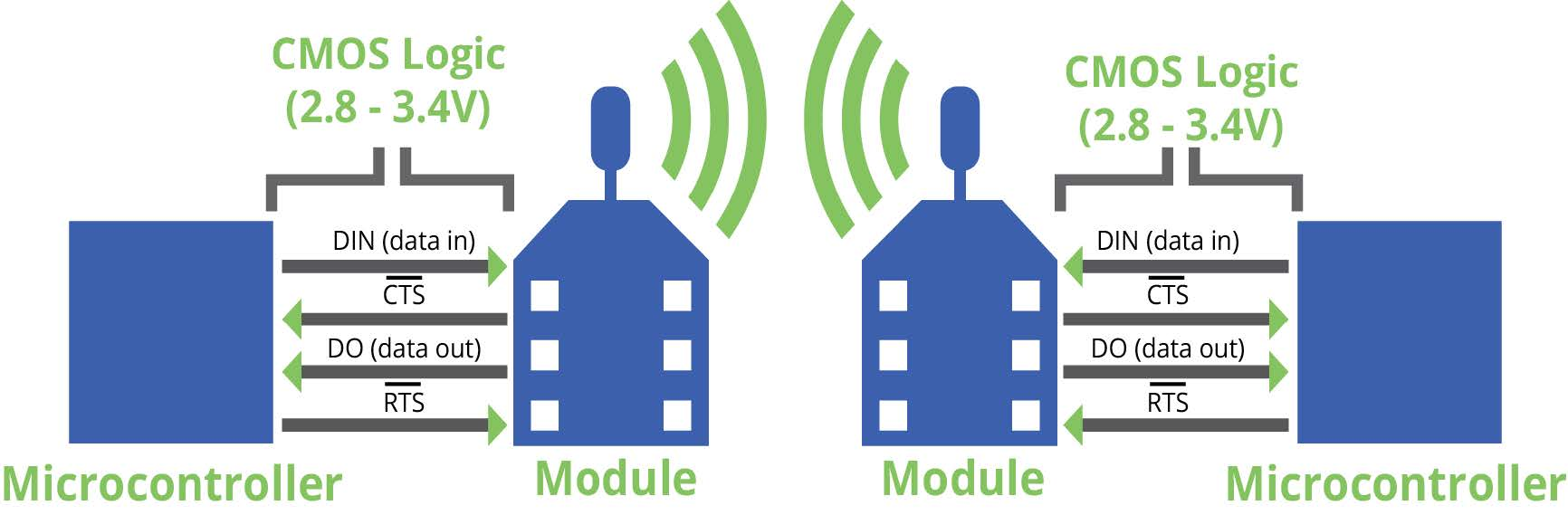 XBee S2C RF Module Programming with Arduino IDE