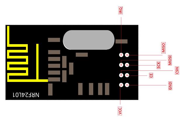 nRF24L01 RF module Pinout configuration diagram