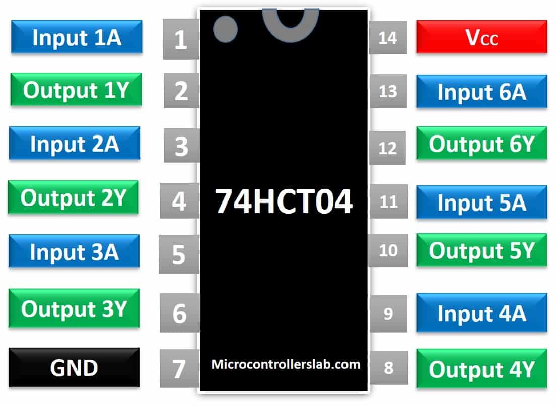 74HCT04 Hex Inverter Pinout, Datasheet, Examples, Applications