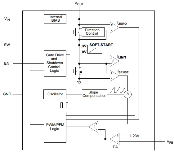 MCP16252 Functional Block Diagram