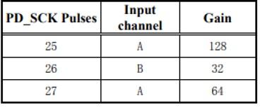 Gain Selection Configuration bits