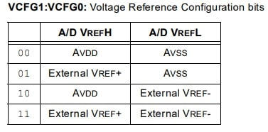 PIC microcontroller voltage reference configuration bits
