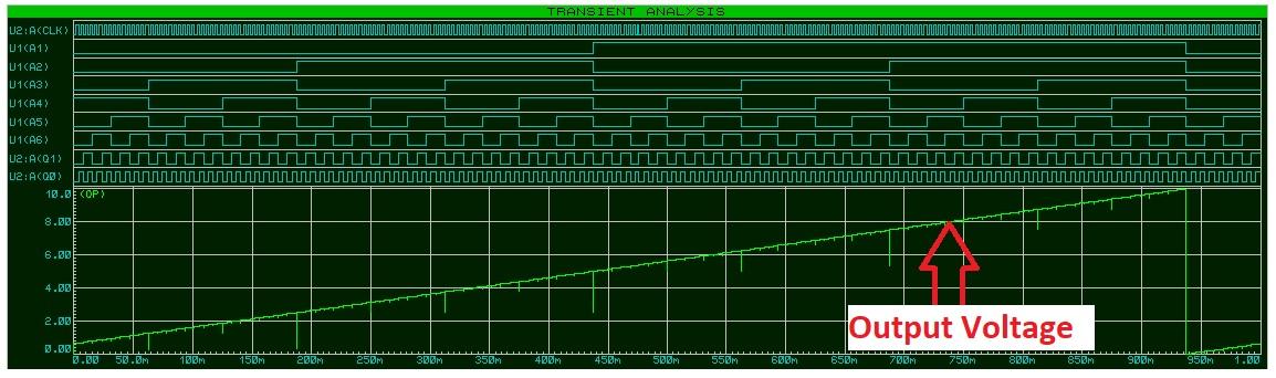 DAC0808 output voltage waveform