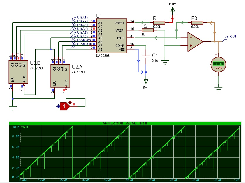 DAC0808 proteus simulation result