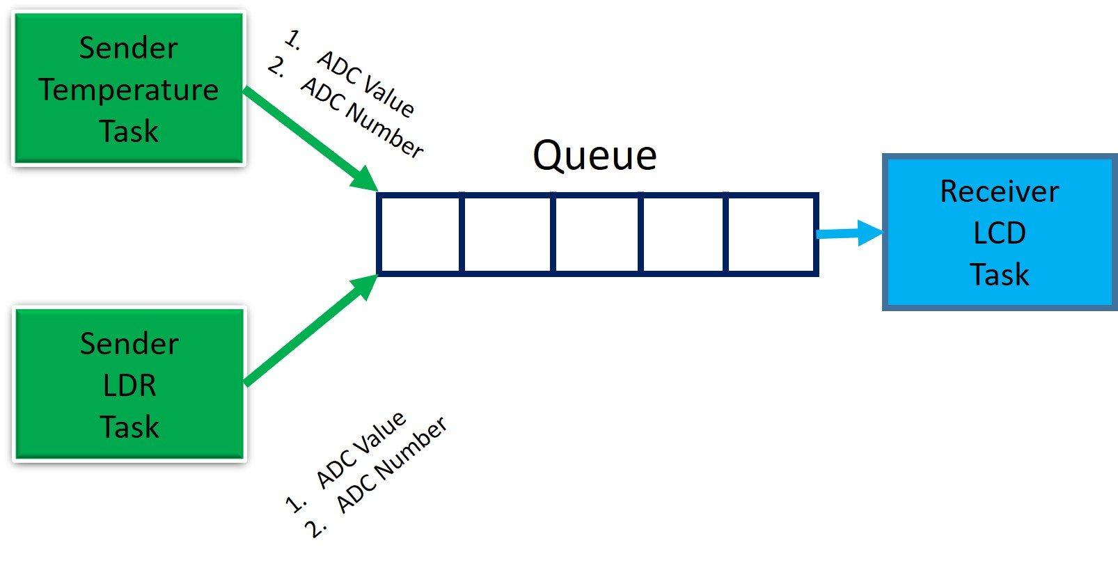 FreeRTOS Queue structure reading data from multiple resources with Arduino