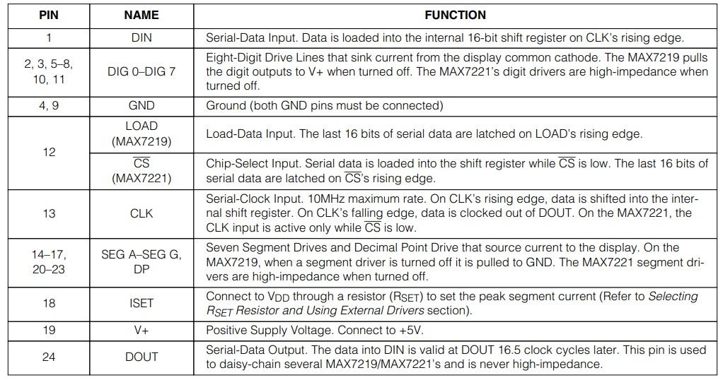 MAX7219 pin details