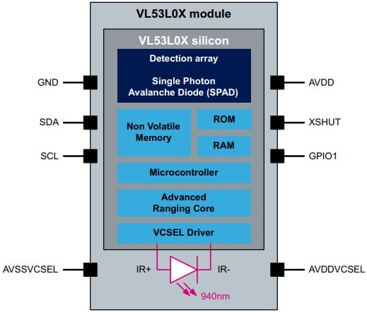 VL53L0X IC Block diagram