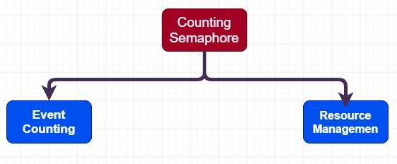 Counting Semaphore types