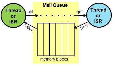 FreeRTOS mailbox queue Arduino