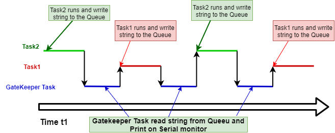 FreeRTOS gatekeeper task example execution pattern