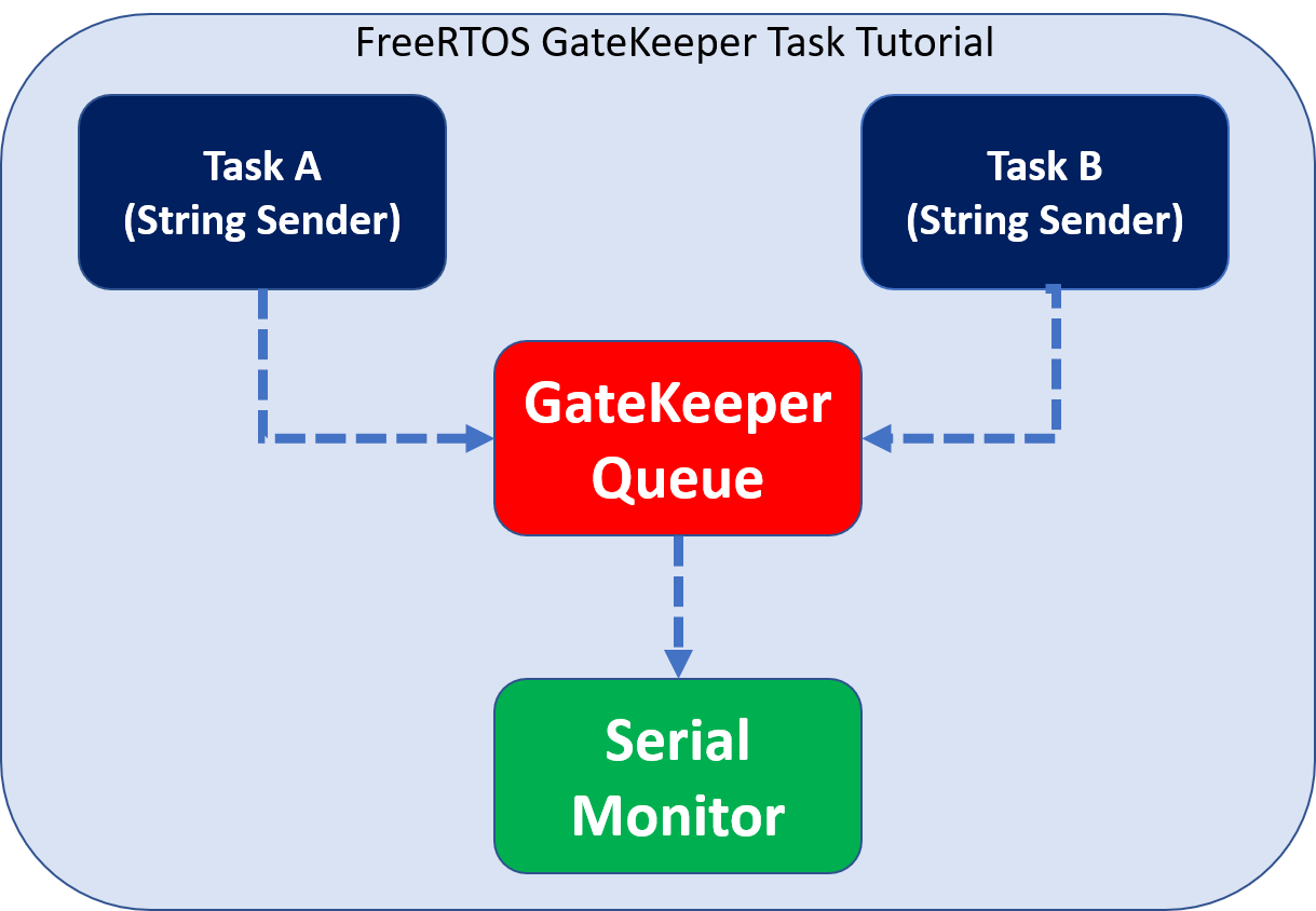 FreeRTOS gatekeeper task tutorial with Arduino