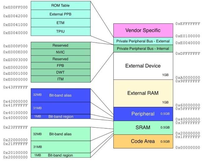 Memory Map region TM4C123GH6PM arm cortex M4