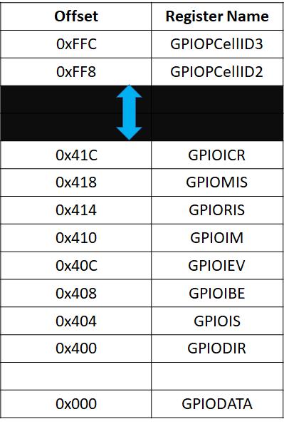 TMC4C123G GPIO PORTS Registers addresses