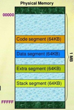 8086 microprocessor memory segments layout