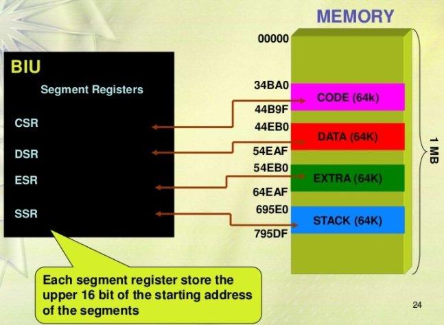 8086 segment registers