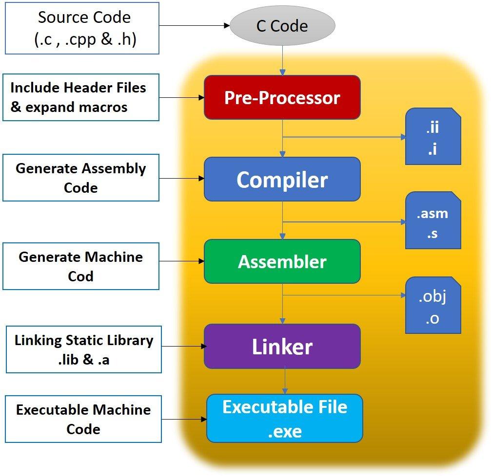 C Program compilation steps in GNU toolchains