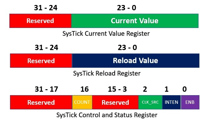Systick timer configuration and control register TM4C123