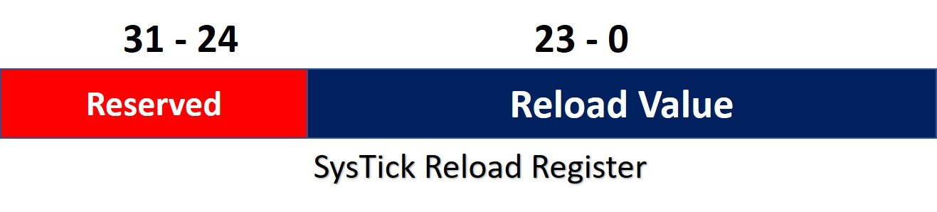 systick timer relaod register TM4C123G arm cortex m4 microcontroller