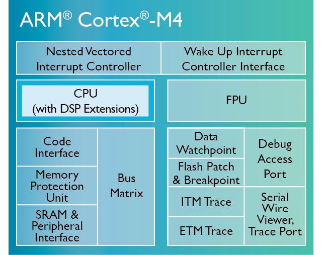 ARM Cortex-M4 Architecture block diagram