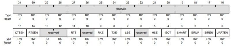 Tiva c TM4C123 uart control register