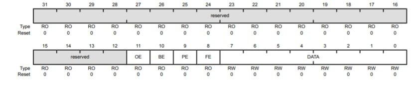 Tiva c TM4C123 uart data register