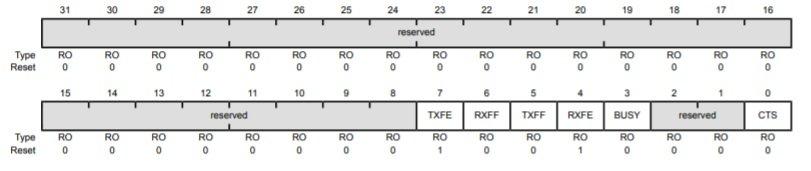 Tiva c TM4C123 uart flag register
