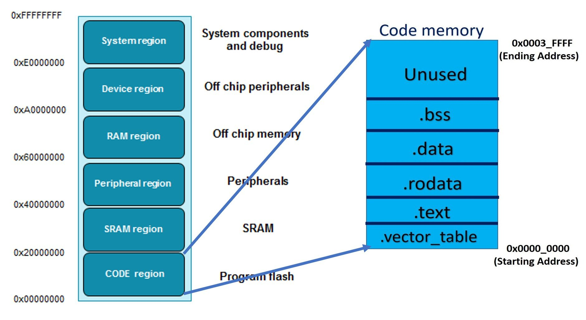ARM Cortex M4 Interrupt vector table to relocate interrupt addresses
