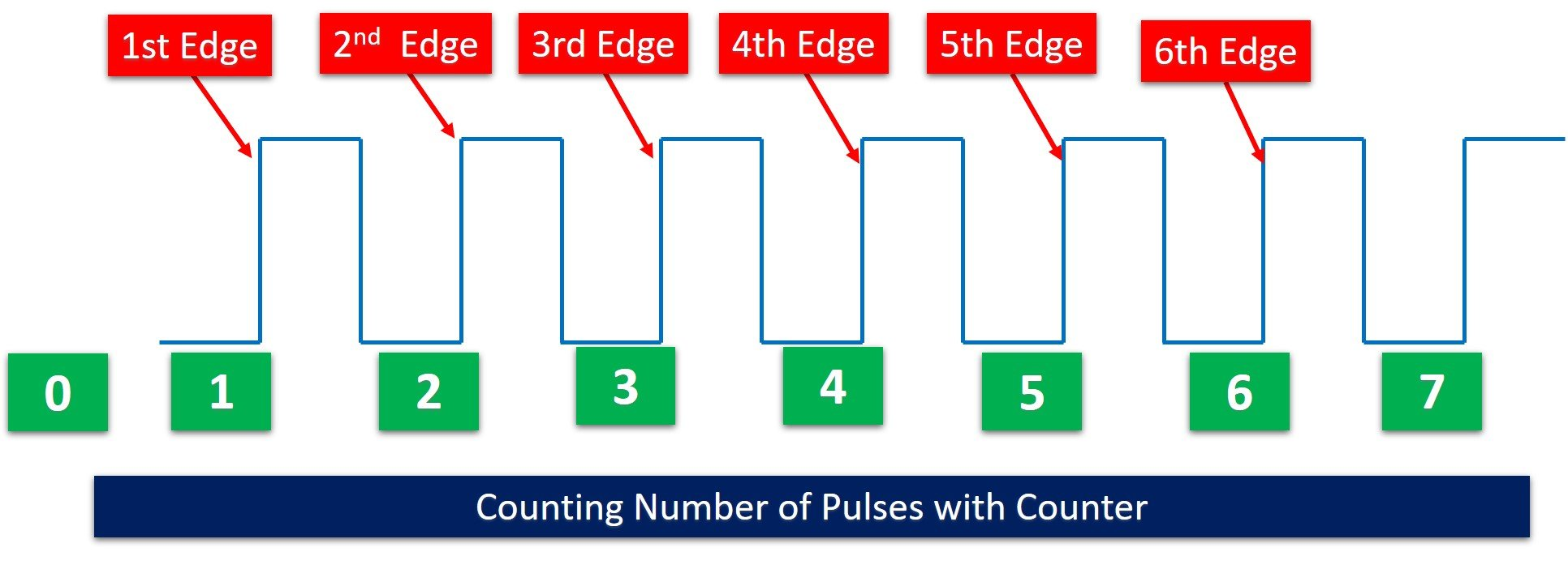 Counting Pulses or events with TM4C123 Timer as a counter
