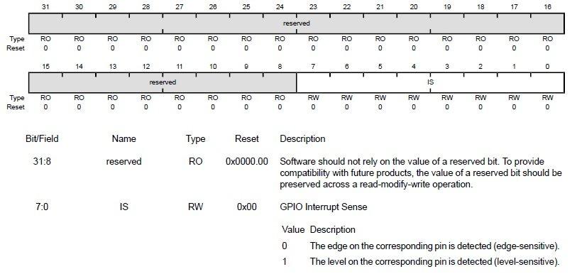 GPIO Interrupt sense register TM4C123 edge or level sense