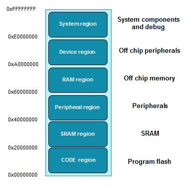 Memory Map ARM Cortex M microcontrollers