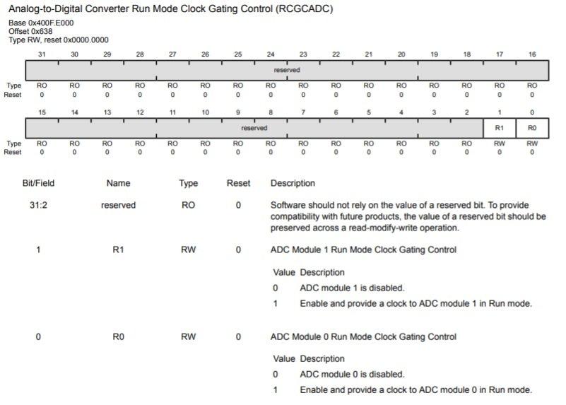 TM4C123G ADC Clock Enable Register