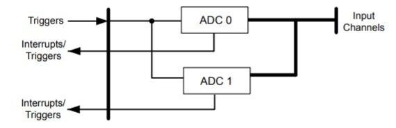 TM4C123G Microcontroller ADC Modules
