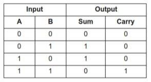 1 bit adder truth table