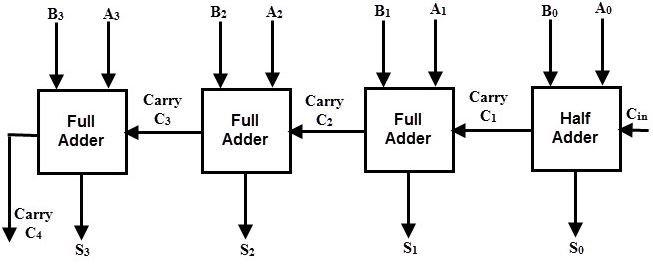4-bit adder circuit diagram
