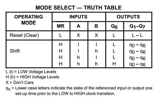 74LS164 truth table