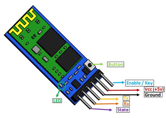 HC05 Bluetooth module pinout diagram pin configuration