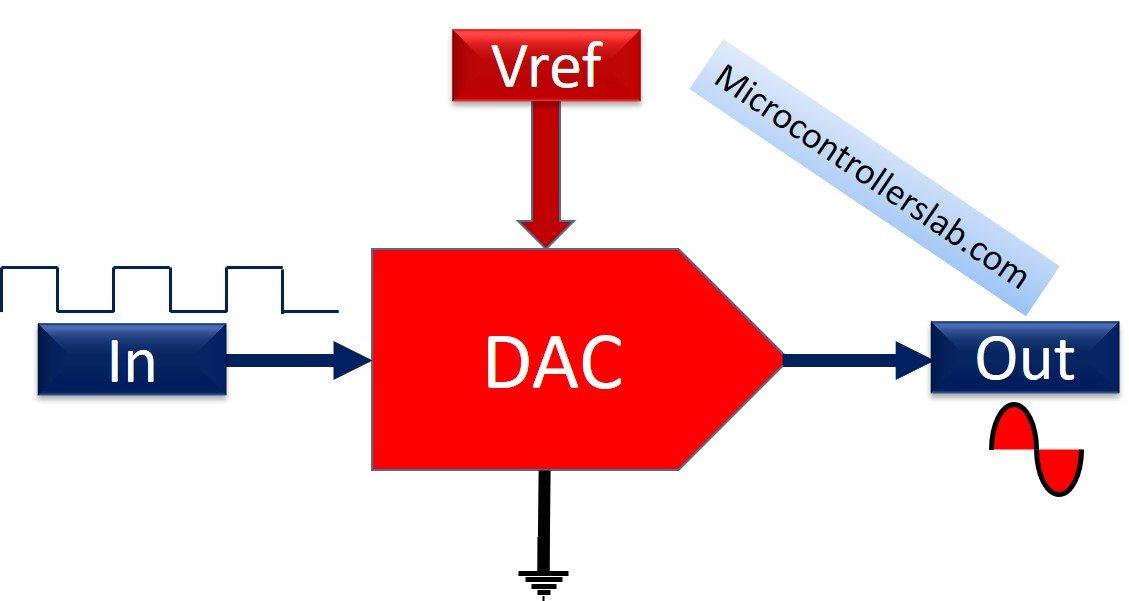 DAC Block diagram - digital to analog converter