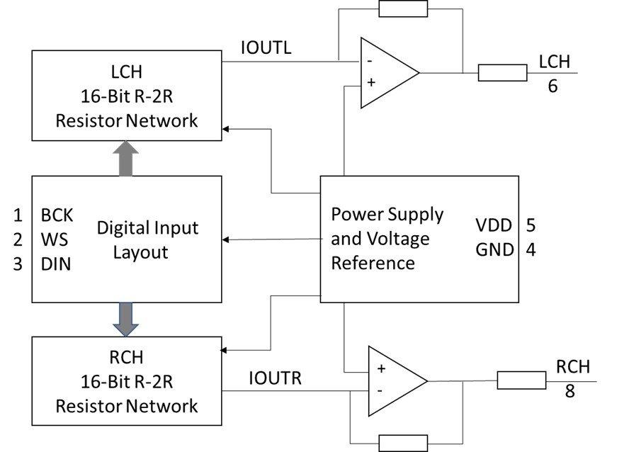 PT8211 DAC internal block diagram